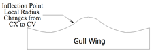 gull-wing aspheres
