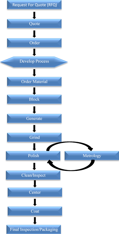 Optics Manufacturing