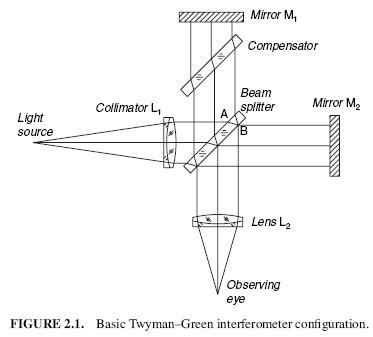 Basic twyman green interferometer configuration