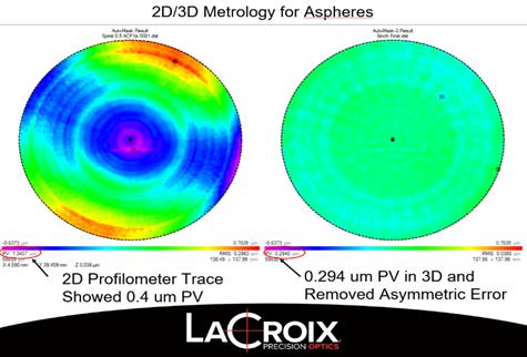 LaCroix Precision Optics 2D vs 3D Metrology