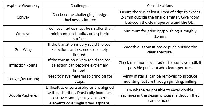 Aspheric Geometries