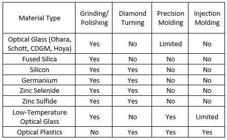 Asphere Materials Chart