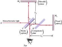 Michelson Interferometry