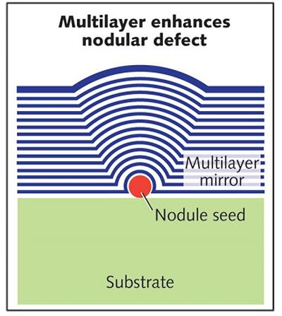 How nodular defects affect multilayer optical coatings