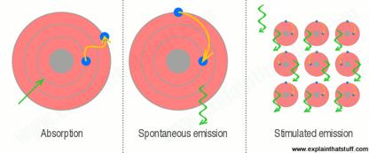 stimulated emission of radiation